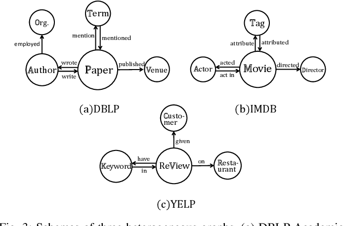 Figure 3 for Tree Structure-Aware Graph Representation Learning via Integrated Hierarchical Aggregation and Relational Metric Learning