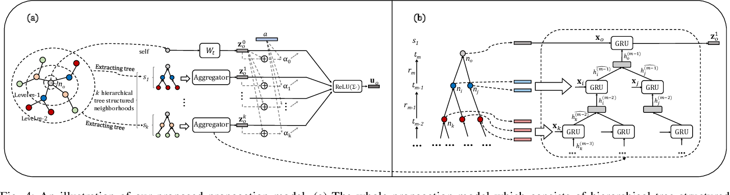 Figure 4 for Tree Structure-Aware Graph Representation Learning via Integrated Hierarchical Aggregation and Relational Metric Learning