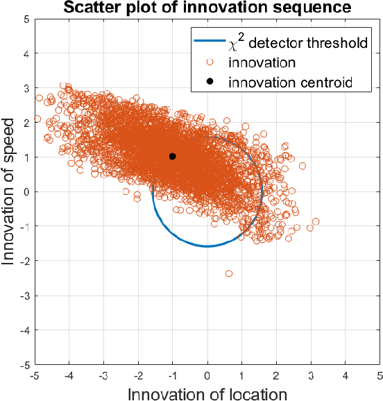 Figure 1 for Real-Time Sensor Anomaly Detection and Recovery in Connected Automated Vehicle Sensors
