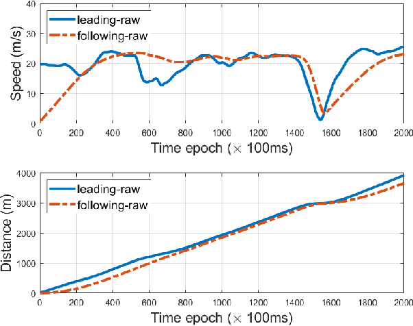 Figure 4 for Real-Time Sensor Anomaly Detection and Recovery in Connected Automated Vehicle Sensors