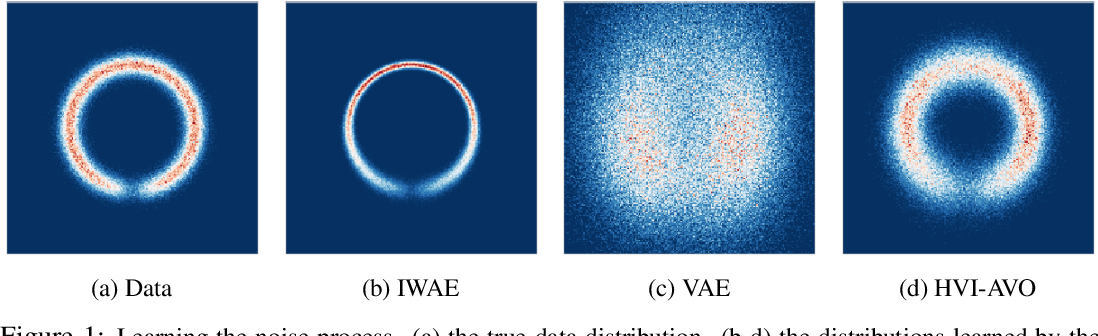 Figure 1 for Improving Explorability in Variational Inference with Annealed Variational Objectives