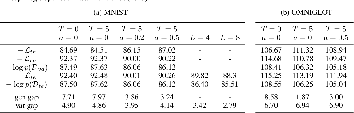 Figure 2 for Improving Explorability in Variational Inference with Annealed Variational Objectives