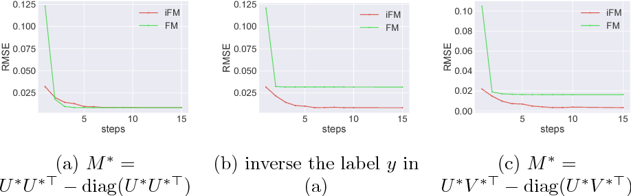 Figure 1 for Which Factorization Machine Modeling is Better: A Theoretical Answer with Optimal Guarantee