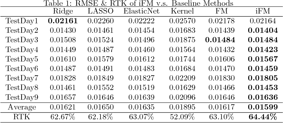 Figure 2 for Which Factorization Machine Modeling is Better: A Theoretical Answer with Optimal Guarantee