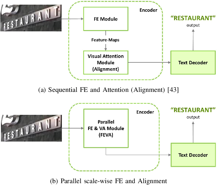 Figure 1 for Parallel Scale-wise Attention Network for Effective Scene Text Recognition