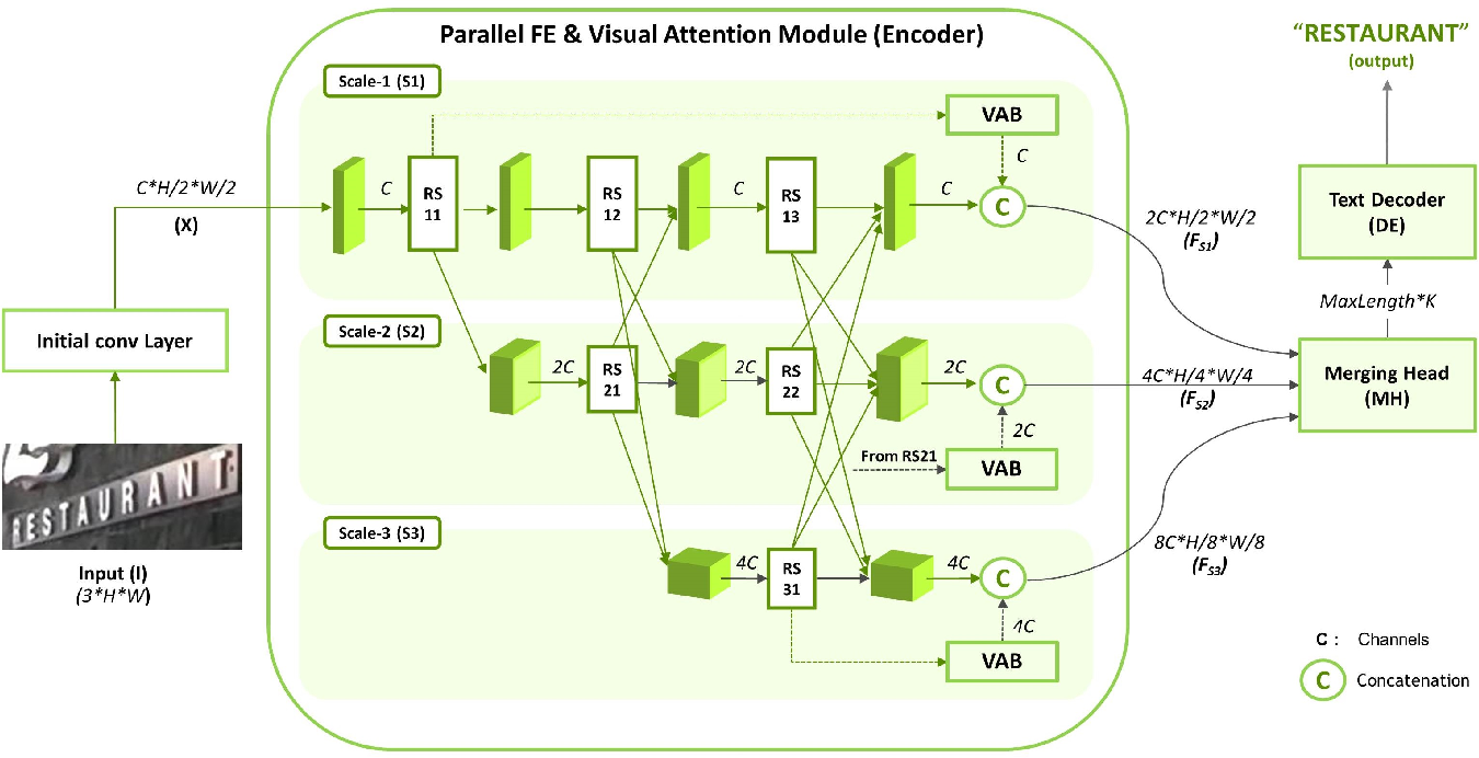 Figure 2 for Parallel Scale-wise Attention Network for Effective Scene Text Recognition