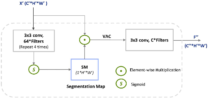 Figure 3 for Parallel Scale-wise Attention Network for Effective Scene Text Recognition
