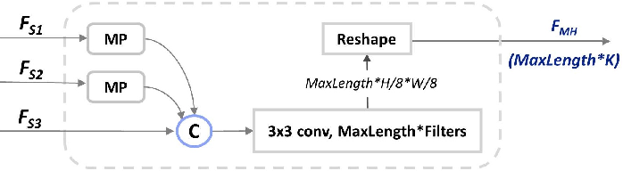 Figure 4 for Parallel Scale-wise Attention Network for Effective Scene Text Recognition