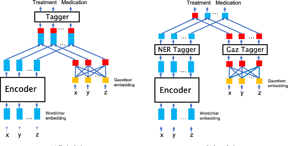 Figure 1 for Neural Entity Recognition with Gazetteer based Fusion