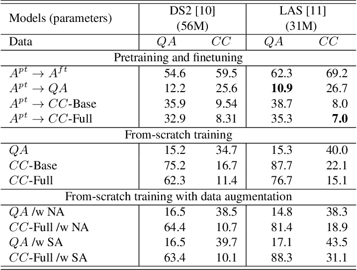 Figure 4 for ClovaCall: Korean Goal-Oriented Dialog Speech Corpus for Automatic Speech Recognition of Contact Centers