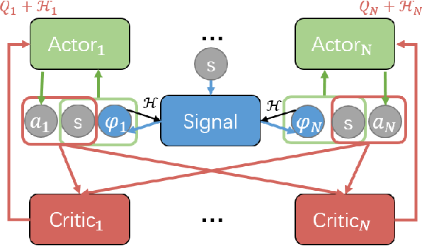 Figure 4 for Learning to Collaborate in Multi-Module Recommendation via Multi-Agent Reinforcement Learning without Communication