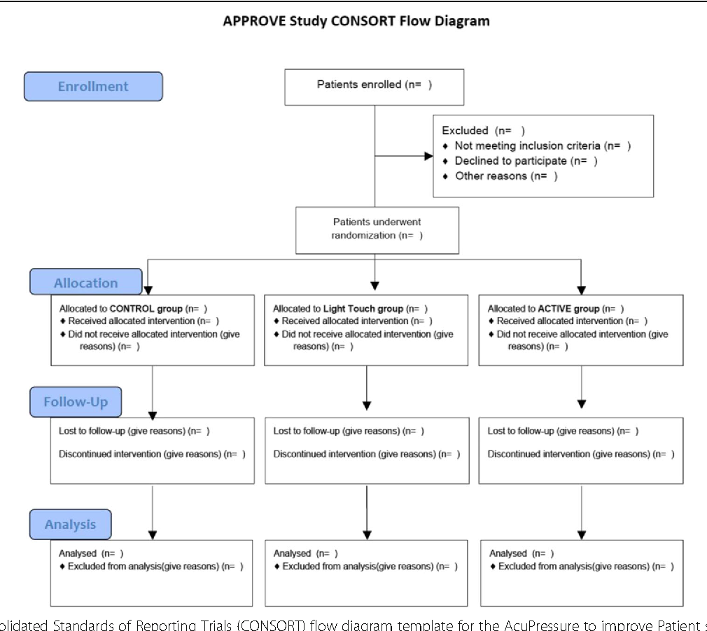 Figure 1 From Randomized Trial Of Acupressure To Improve Patient