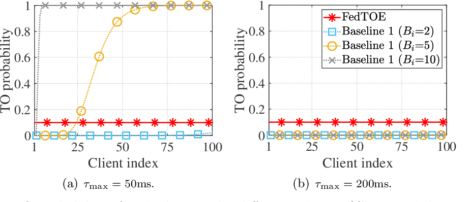 Figure 4 for Quantized Federated Learning under Transmission Delay and Outage Constraints