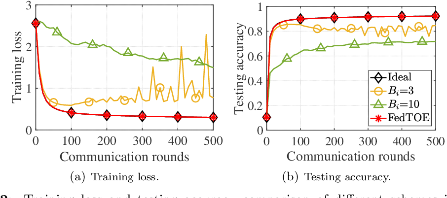 Figure 3 for Quantized Federated Learning under Transmission Delay and Outage Constraints