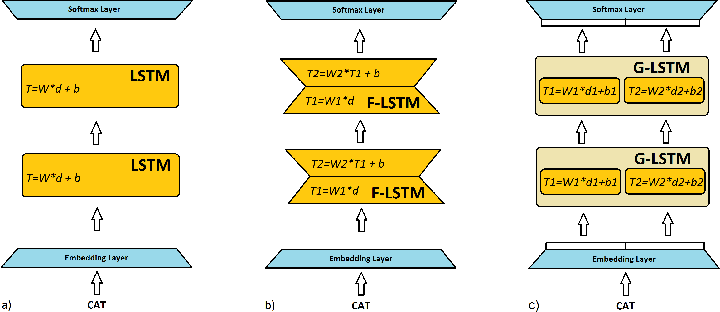 Figure 1 for Factorization tricks for LSTM networks