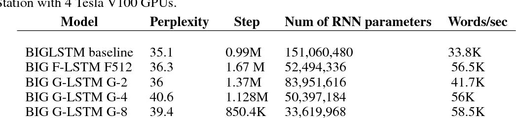 Figure 2 for Factorization tricks for LSTM networks