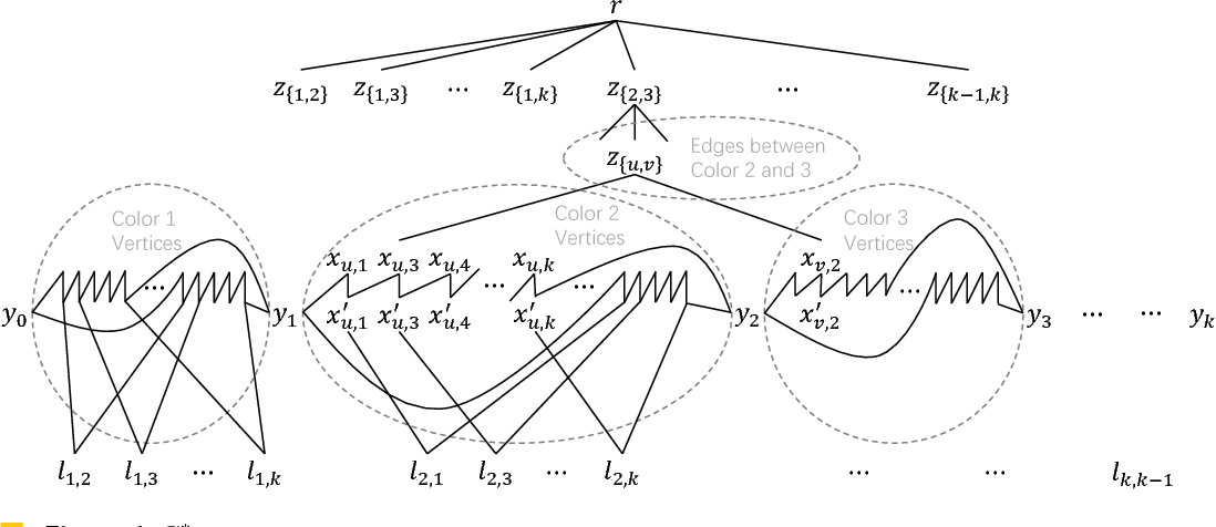 Figure 1 From Characterizing Demand Graphs For Fixed Parameter