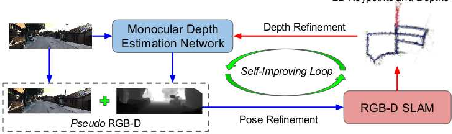 Figure 3 for Pseudo RGB-D for Self-Improving Monocular SLAM and Depth Prediction