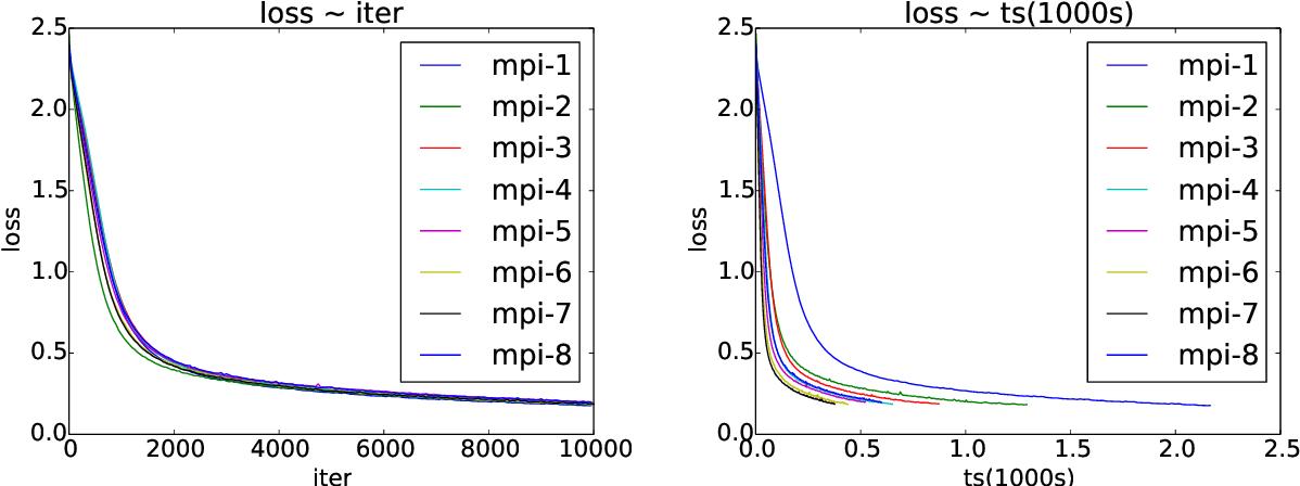 Figure 1 for Asynchronous Parallel Stochastic Gradient for Nonconvex Optimization