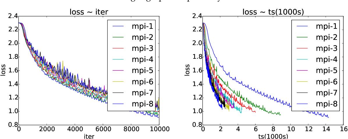 Figure 3 for Asynchronous Parallel Stochastic Gradient for Nonconvex Optimization