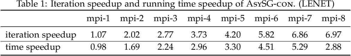 Figure 2 for Asynchronous Parallel Stochastic Gradient for Nonconvex Optimization