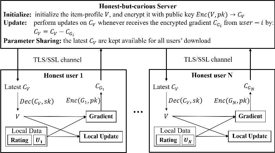 Figure 1 for Secure Federated Matrix Factorization
