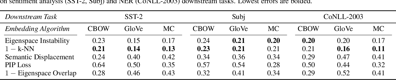 Figure 4 for Understanding the Downstream Instability of Word Embeddings