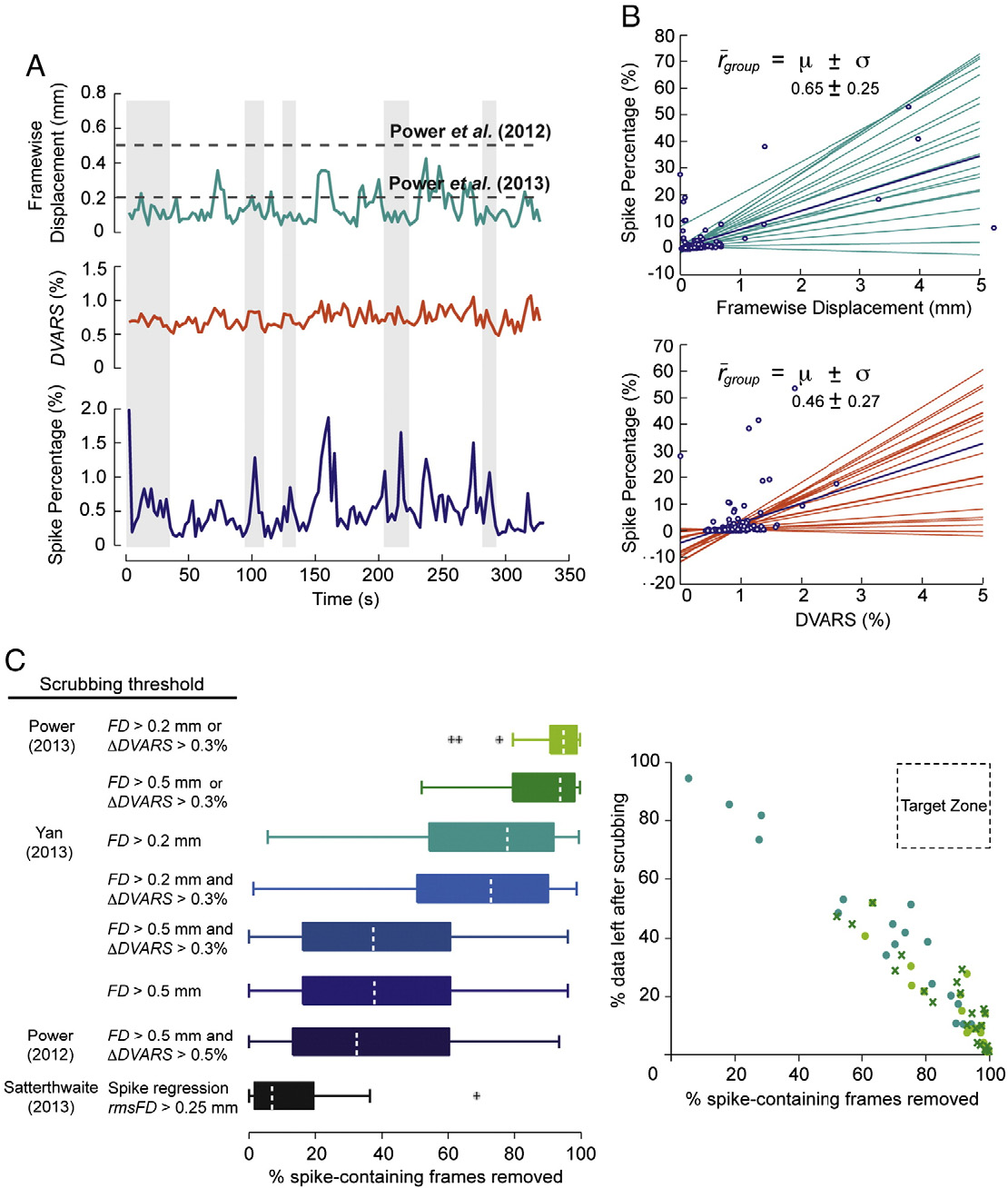 Functional Connectivity of Human Striatum: A Resting State ...