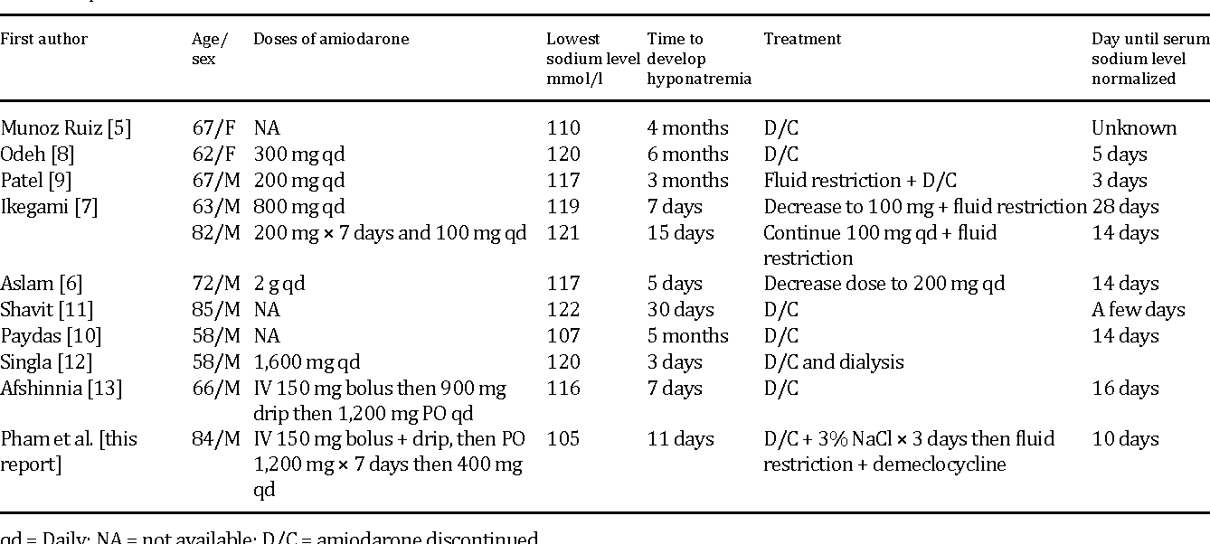 Table 1. Summary of the 10 cases of SIADH induced by amiodarone reported in  the