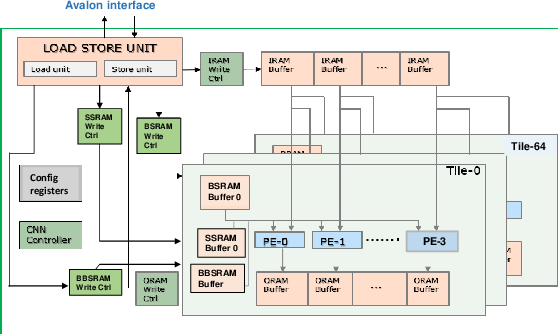 Figure 2 for High Performance Scalable FPGA Accelerator for Deep Neural Networks