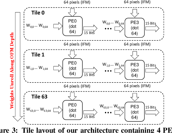Figure 4 for High Performance Scalable FPGA Accelerator for Deep Neural Networks