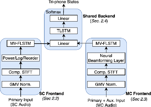 Figure 1 for Do You Listen with One or Two Microphones? A Unified ASR Model for Single and Multi-Channel Audio