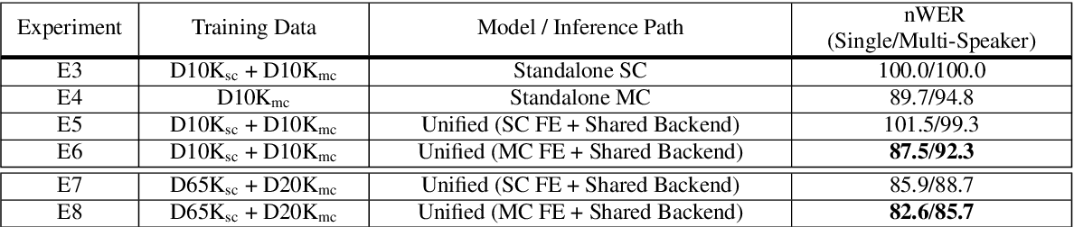 Figure 4 for Do You Listen with One or Two Microphones? A Unified ASR Model for Single and Multi-Channel Audio