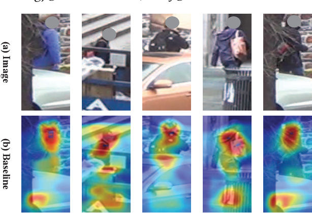 Figure 1 for Pose-Guided Feature Learning with Knowledge Distillation for Occluded Person Re-Identification