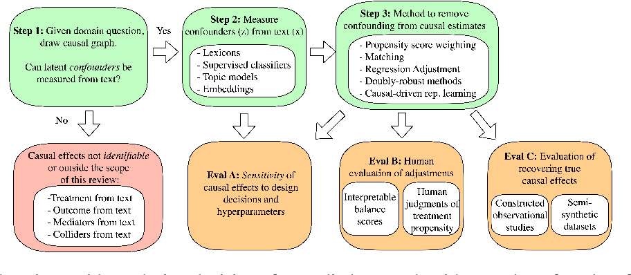 Figure 3 for Text and Causal Inference: A Review of Using Text to Remove Confounding from Causal Estimates
