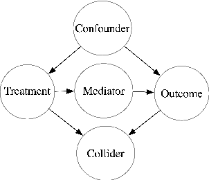 Figure 4 for Text and Causal Inference: A Review of Using Text to Remove Confounding from Causal Estimates
