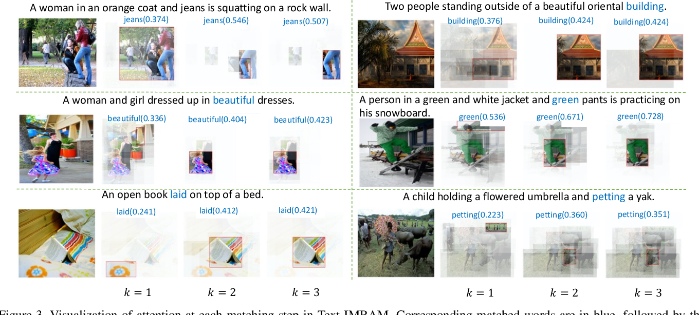 Figure 4 for IMRAM: Iterative Matching with Recurrent Attention Memory for Cross-Modal Image-Text Retrieval