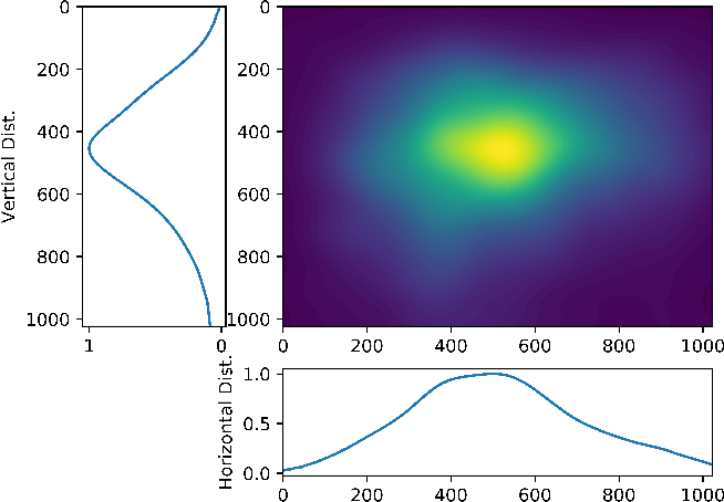 Figure 3 for Deep Saliency Models : The Quest For The Loss Function