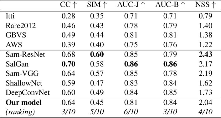 Figure 2 for Deep Saliency Models : The Quest For The Loss Function