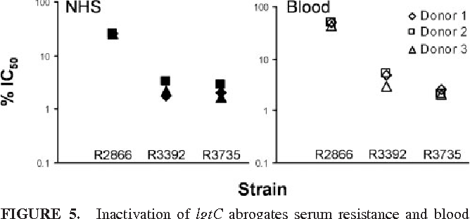 FIGURE 5. Inactivation of lgtC abrogates serum resistance and blood survival in R2866. NHS and blood IC50 values were determined for the indicated strains as in Fig. 2A. Data from three representative experiments are shown.