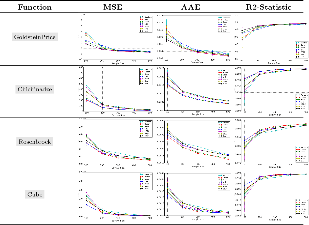 Figure 4 for A Spectral Approach for the Design of Experiments: Design, Analysis and Algorithms
