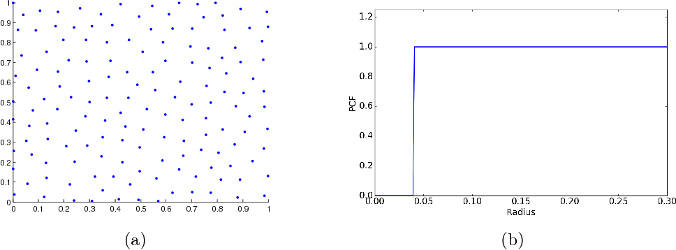 Figure 1 for A Spectral Approach for the Design of Experiments: Design, Analysis and Algorithms