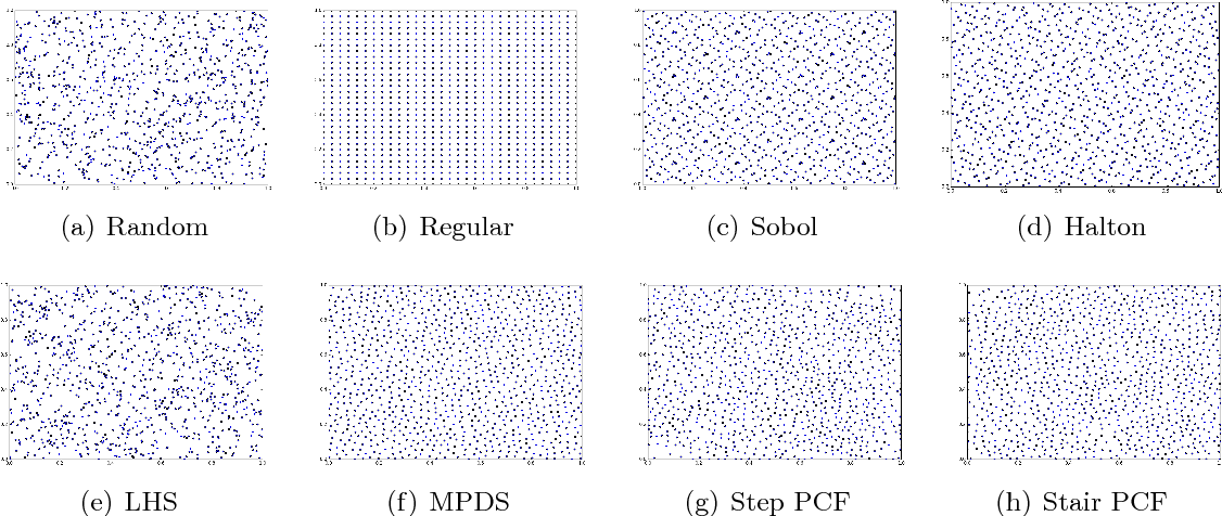 Figure 3 for A Spectral Approach for the Design of Experiments: Design, Analysis and Algorithms