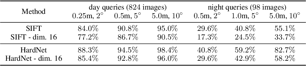 Figure 4 for Privacy-Preserving Visual Feature Descriptors through Adversarial Affine Subspace Embedding