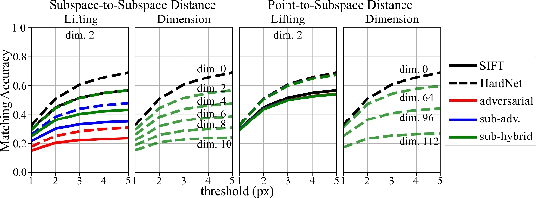 Figure 1 for Privacy-Preserving Visual Feature Descriptors through Adversarial Affine Subspace Embedding