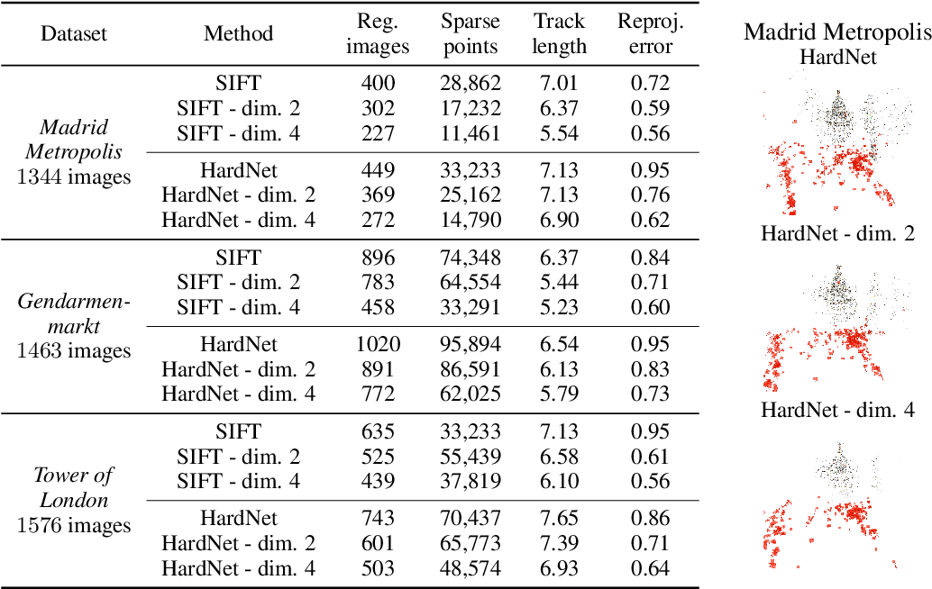 Figure 2 for Privacy-Preserving Visual Feature Descriptors through Adversarial Affine Subspace Embedding