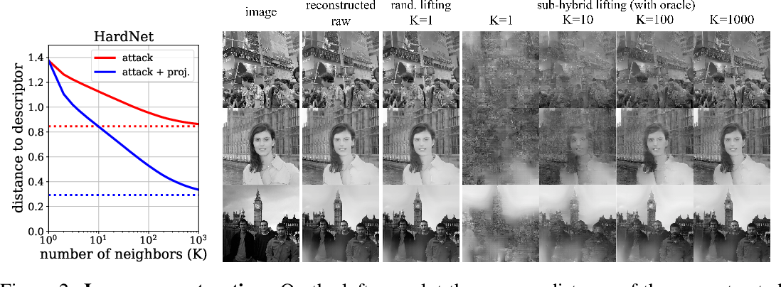 Figure 3 for Privacy-Preserving Visual Feature Descriptors through Adversarial Affine Subspace Embedding