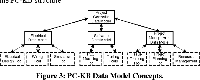 Figure 3 from Efficient data integration and communication