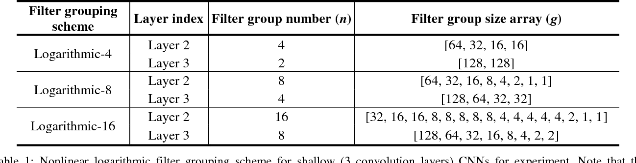 Figure 2 for Convolution with Logarithmic Filter Groups for Efficient Shallow CNN