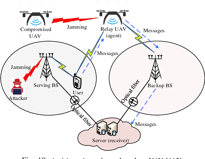 Figure 2 for Applications of Deep Reinforcement Learning in Communications and Networking: A Survey